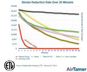 Gráfica reducción humo