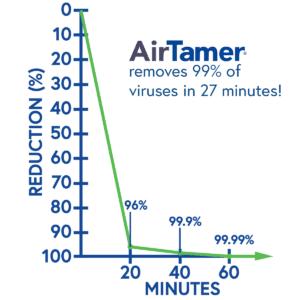 Gráfica reducción virus